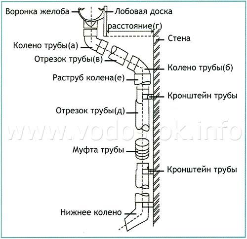 Монтаж водосточной трубы